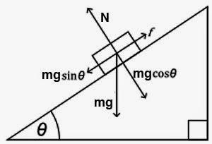 Free body diagram sliding in friction