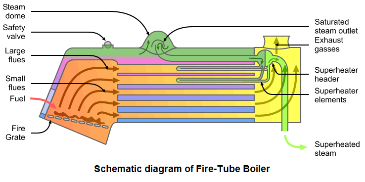 schematic diagram of a Fire tube boiler