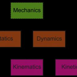 Engineering Mechanics types