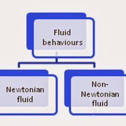fluids are divided into two types they are Newtonian fluids and Non-Newtonian fluids