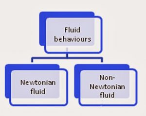 fluids are of two types they are Newtonian fluids and Non-Newtonian fluids