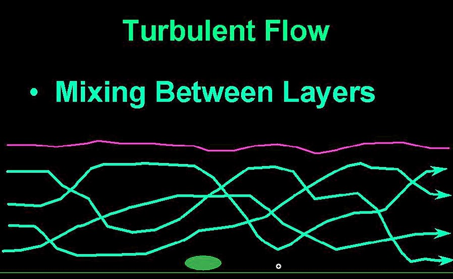 Turbulent flow in pipes