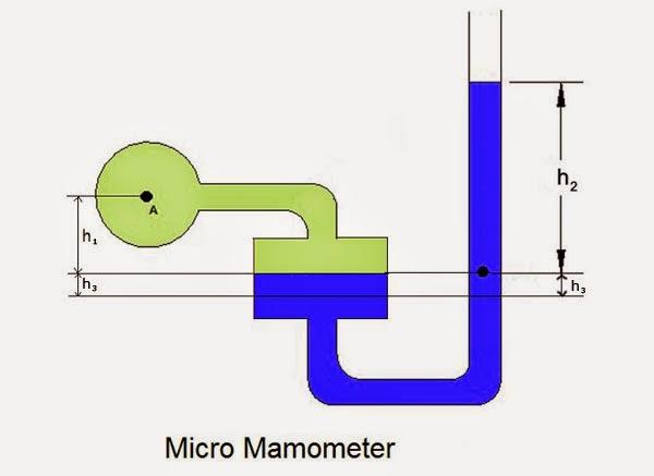 Micro Manometer