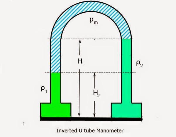 Inverted U-Tube Manometer