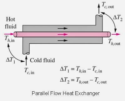 Parallel Flow Heat Exchanger