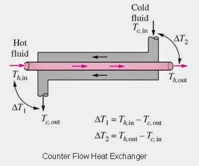 Counter Flow Heat Exchanger LMTD