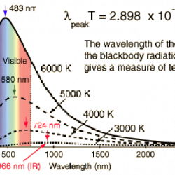 Weins Displacement law graph of power density vs wavelength