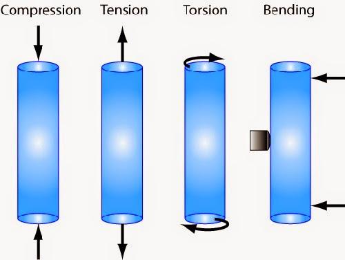 Compression, tension, torsion and bending loads.