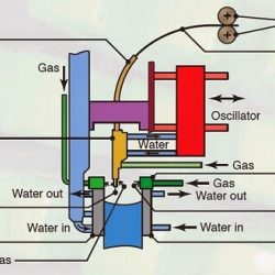 electrogas welding process.
