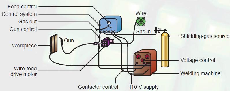Gas Metal Arc Welding process equipment