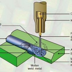 flux-cored arc-welding process.
