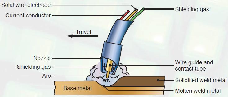 gas metal arc welding operation