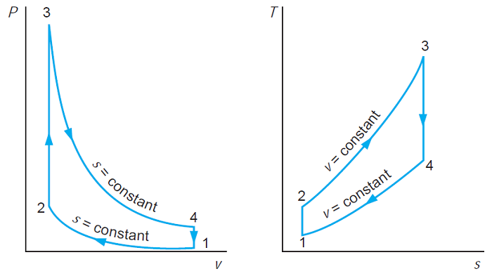 Pressure-volume and Temperature-entropy diagram for the otto cycle