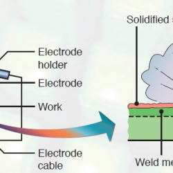 Schematic illustration of the shielded metal-arc welding proces