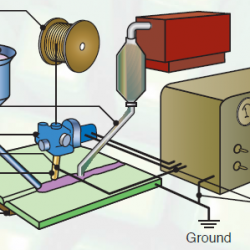 Schematic illustration of the submerged arc welding process and equipment.