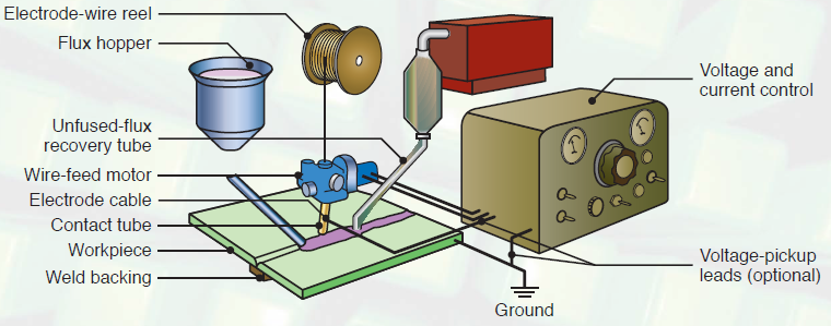 Schematic illustration of the submerged arc welding
