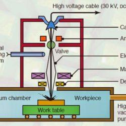 electron beam machining process