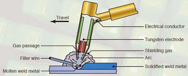 Schematic diagram of Gas Tungsten-arc welding process