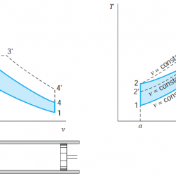 Pressure-volume and Temperature-entropy diagram for the air-standard Diesel cycle