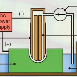 """""""schematic diagram of electro chemical machining"""
