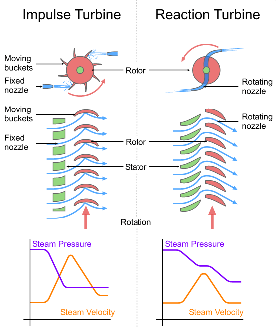 Impulse turbine and reaction turbine, where the rotor is the rotating part and the stator is the stationary part of the machine