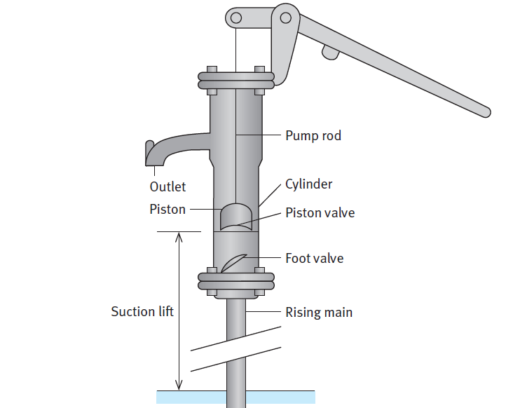 hand pump design