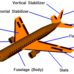 Parts of an airplane are wing, jet engine, cockpit, fuselage, slats, spoiler