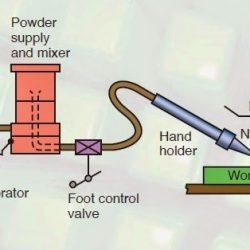 Abrasive-jet Machining process
