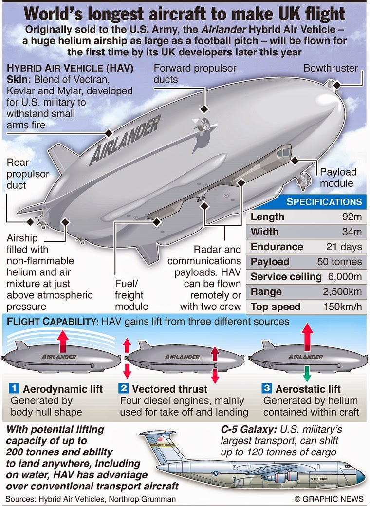 Worlds longest Aircraft Airlander 10