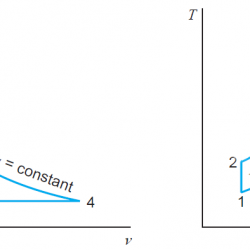 Pressure-volume and Temperature-entropy diagram for the air-standard brayton cycle