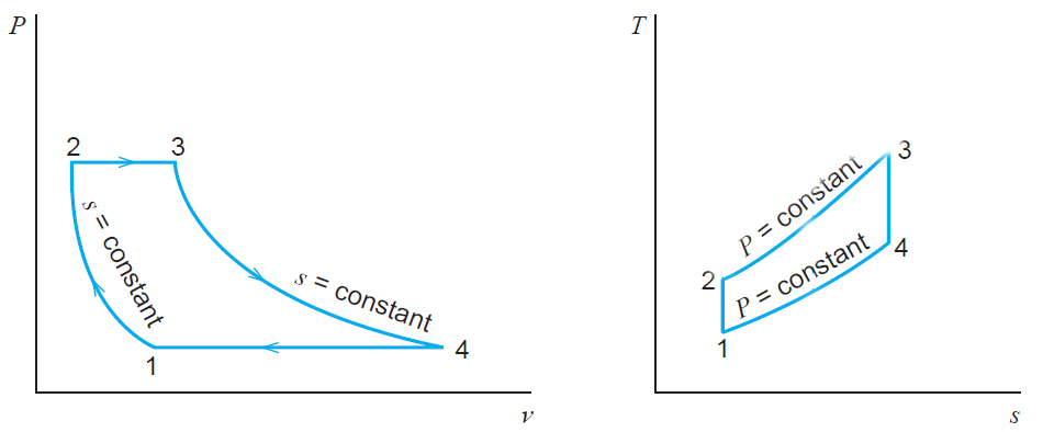 Pressure-volume and Temperature-entropy diagram for the brayton cycle