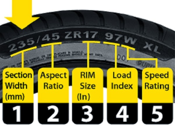 Tyre Specification