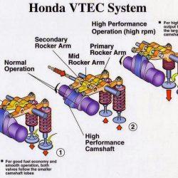 Honda VTEC System