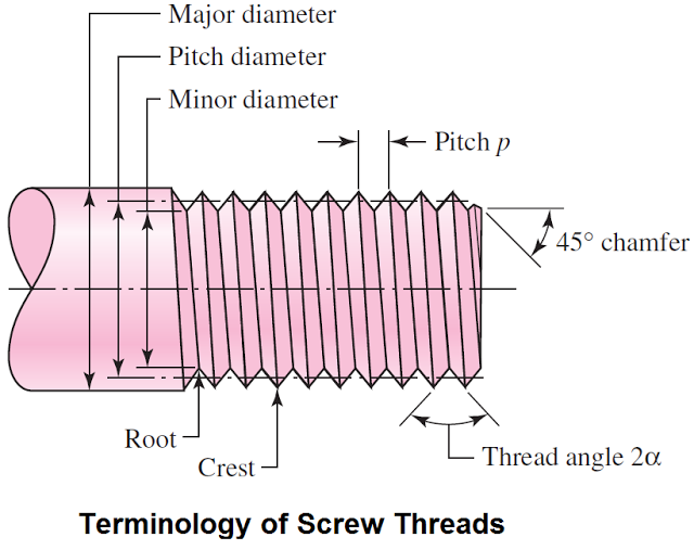 Screw Thread Terminology