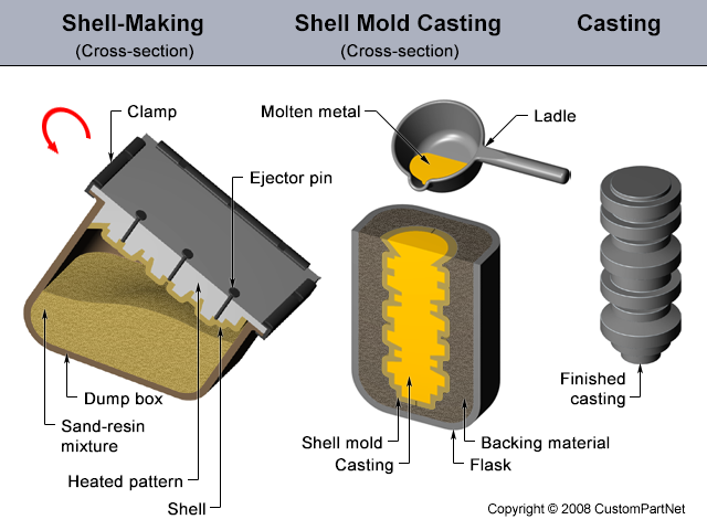 Shell Mould, Shell mould Casting process
