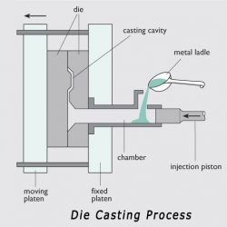 schematic diagram of die casting process