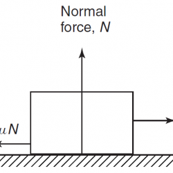 Direction of forces on a body for calculating frictional force