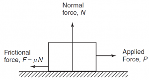 Direction of forces forcalculating frictional force