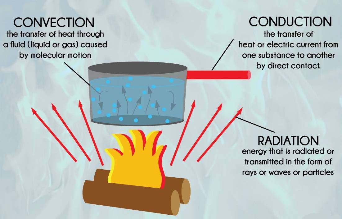 conduction, convection and radiation are the three modes of Heat transfer