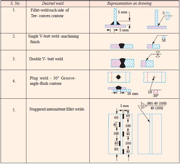 representation of weld symbols