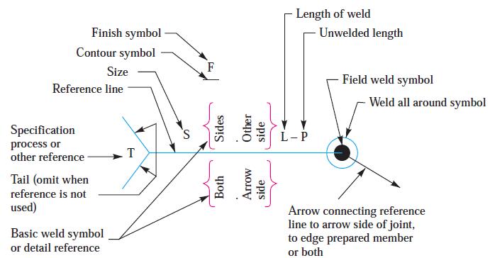 Standard location of welding symbols