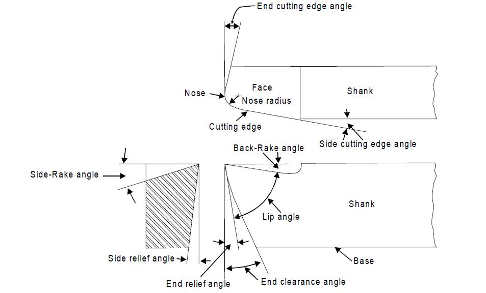 Elements of tool signature