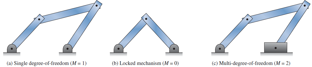 Mechanisms and structures with varying mobility