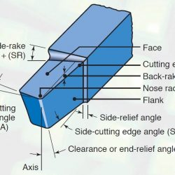 nomenclature of single point cutting tool