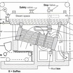 schematic diagram of Babcock and Wilcox boiler