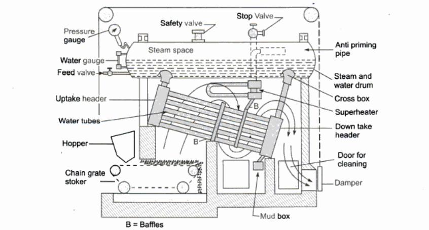 schematic diagram of Babcock and Wilcox boiler (water tube boiler)