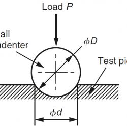 Brinell hardness testing method