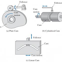 Cam types
