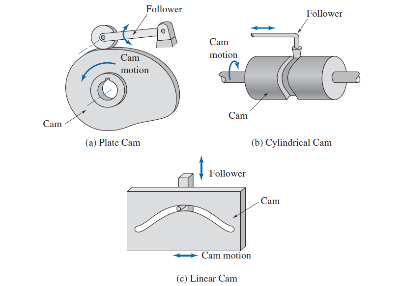 illustration of various types of cams