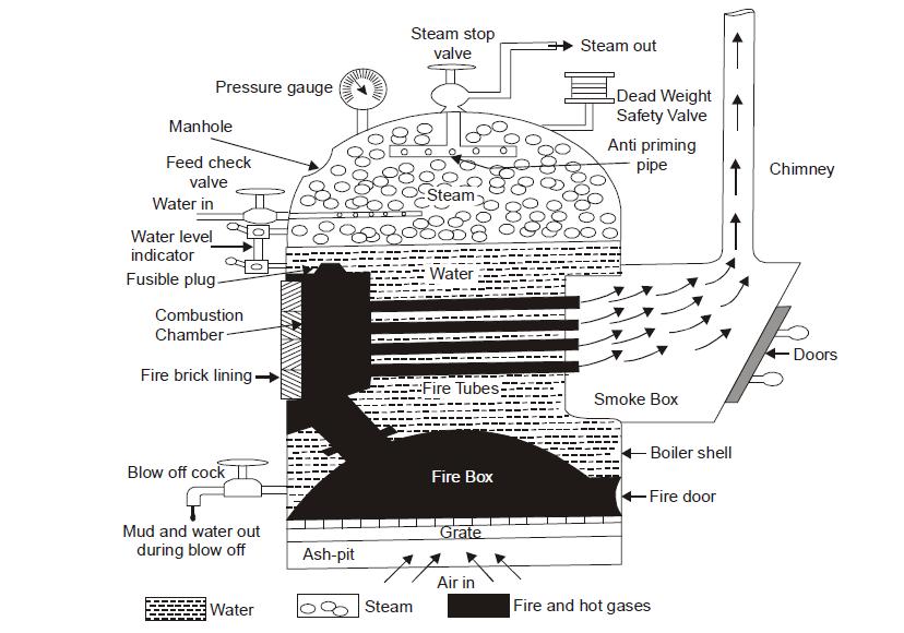 Schematic diagram of a Cochran Boiler